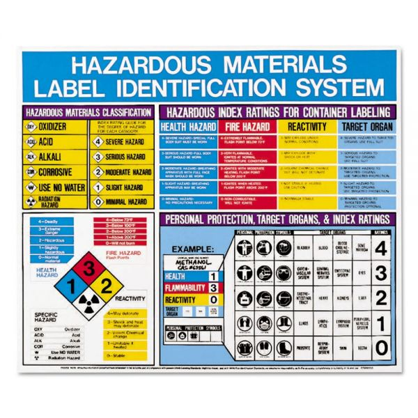 LabelMaster Hazardous Materials Label Identification System Poster, 22 x 26